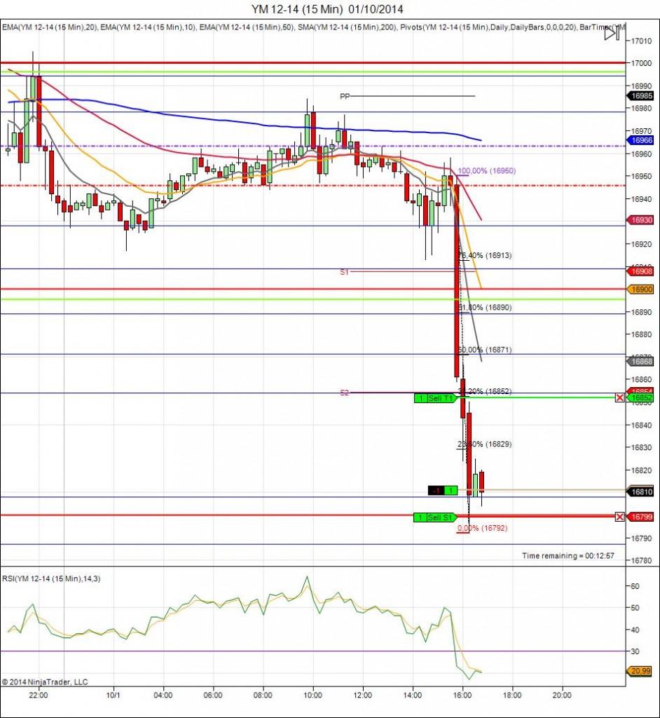Diario de trading de Sergi, Día 153 operación intradía 1