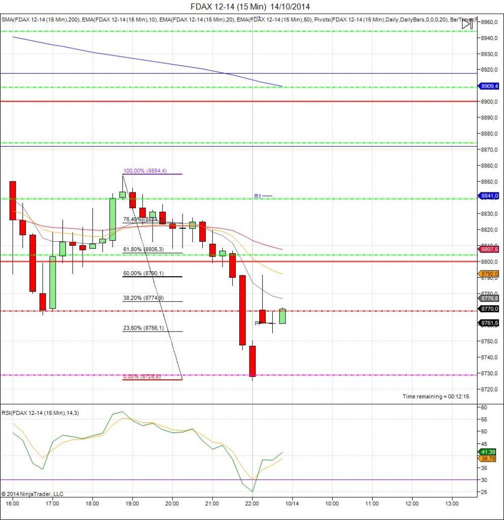 Diario de trading de Sergi, Día 160 inicio de día DAX