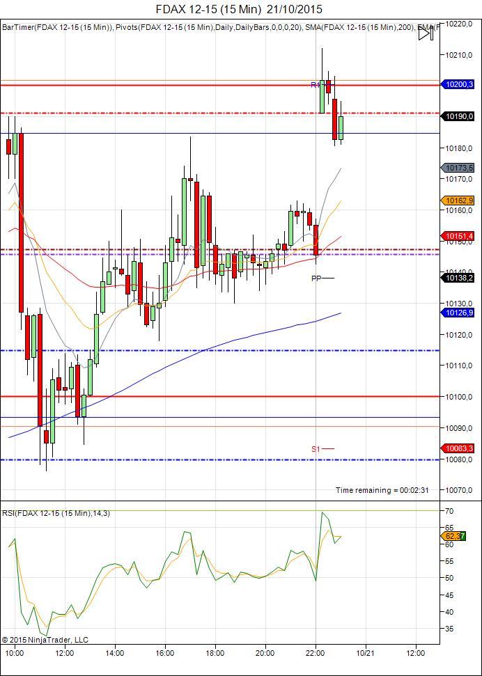 Diario de trading de Sergi, Día 363 sesión DAX