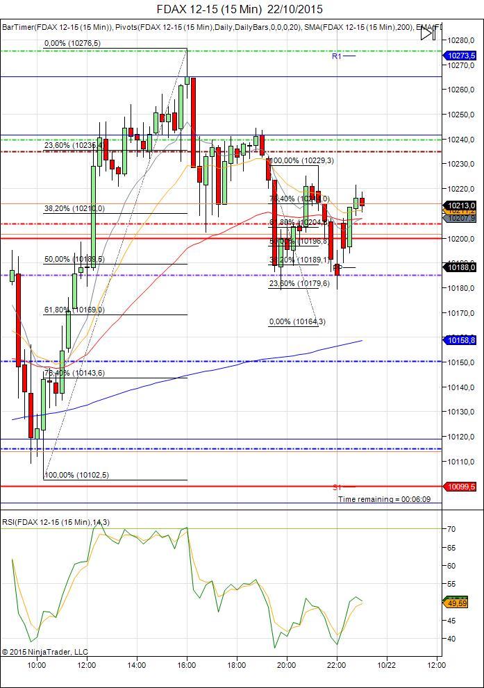 Diario de trading de Sergi, Día 364 sesión DAX