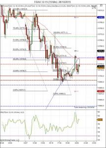 Diario de trading de Sergi, Día 367 sesión DAX