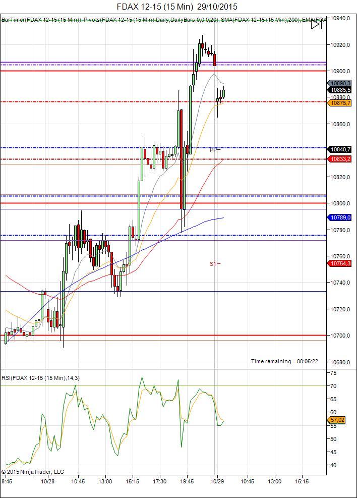 Diario de trading de Sergi, Día 368 sesión DAX