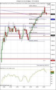 Diario de trading de Sergi, Día 378 sesión DAX