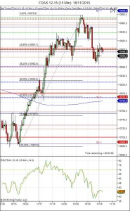 Diario de trading de Sergi, Día 379 sesión DAX