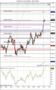 Diario de trading de Sergi, Día 380 sesión DAX