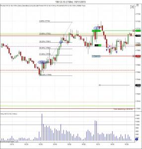 Diario de trading de Sergi, Día 380 operación intradía 1 demo
