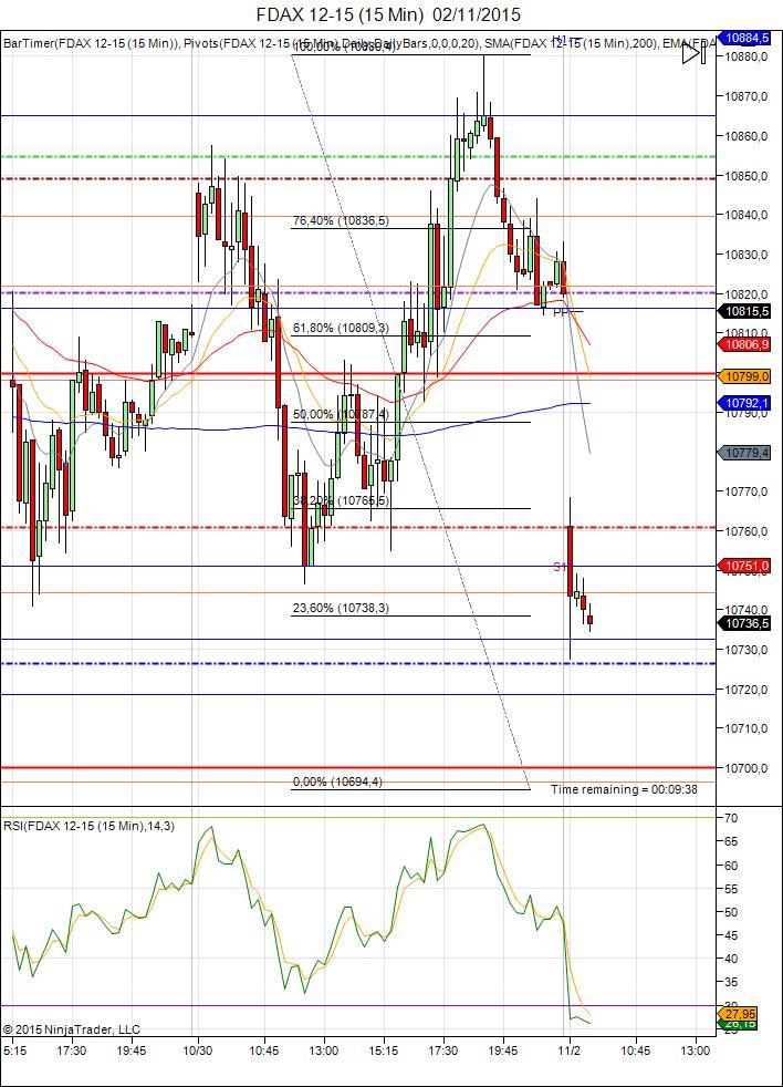Diario de trading de Sergi, Día 370 sesión DAX