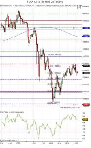 Diario de trading de Sergi, Día 383 sesión DAX