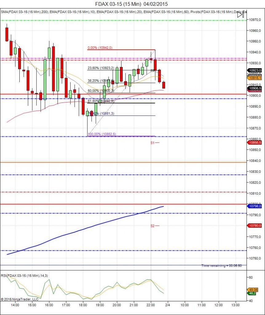 Diario de trading de Sergi, Día 225 inicio de día DAX
