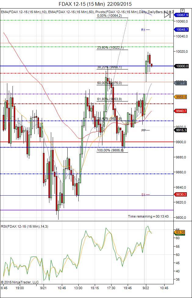 Diario de trading de Sergi, Día 345 sesión DAX
