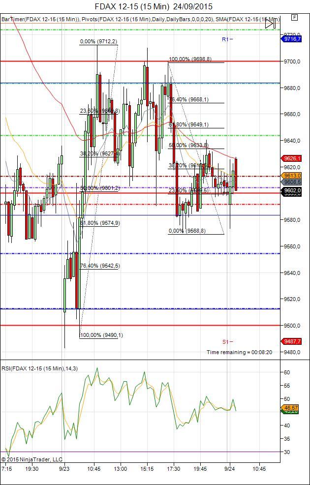 Diario de trading de Sergi, Día 347 sesión DAX