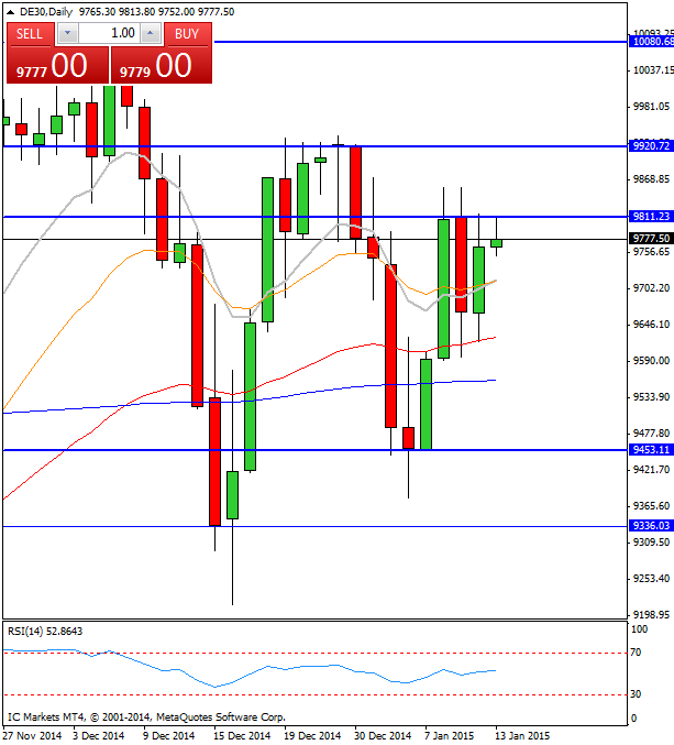CompartirTrading Post Day Trading 2015-1-13 DAX diario