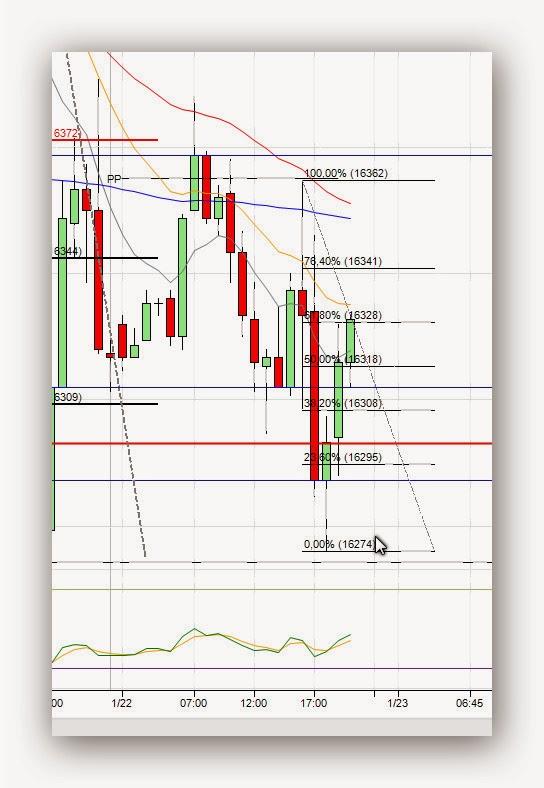 Mi camino en el trading - Diario de trading Sergi (1) (22/01/2014)