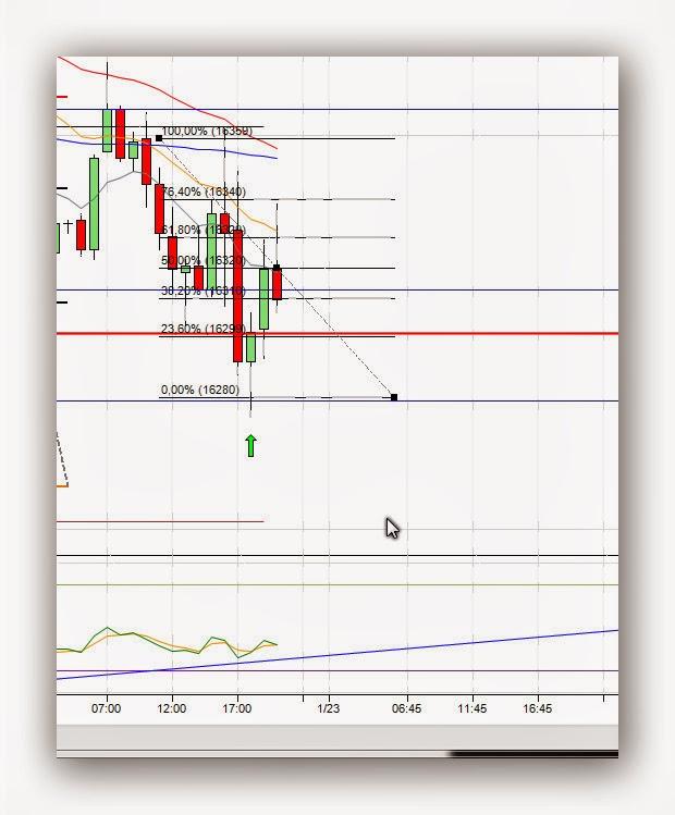 Mi camino en el trading - Diario de trading Sergi (3) (22/01/2014)